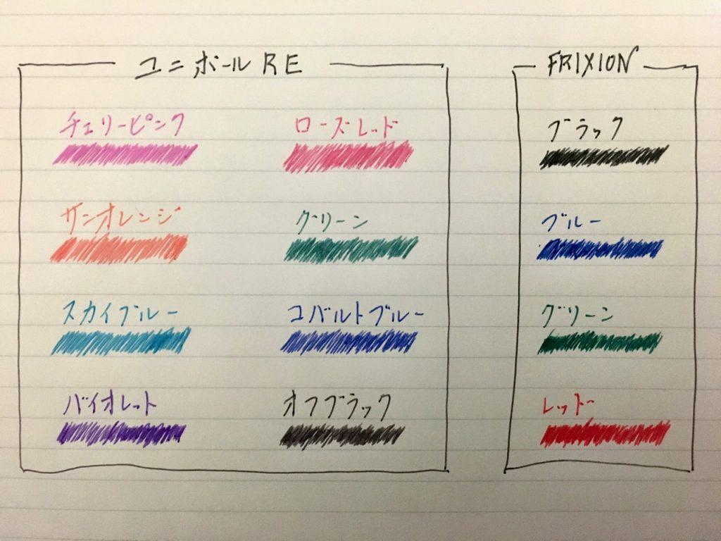ユニボールREとフリクションの比較