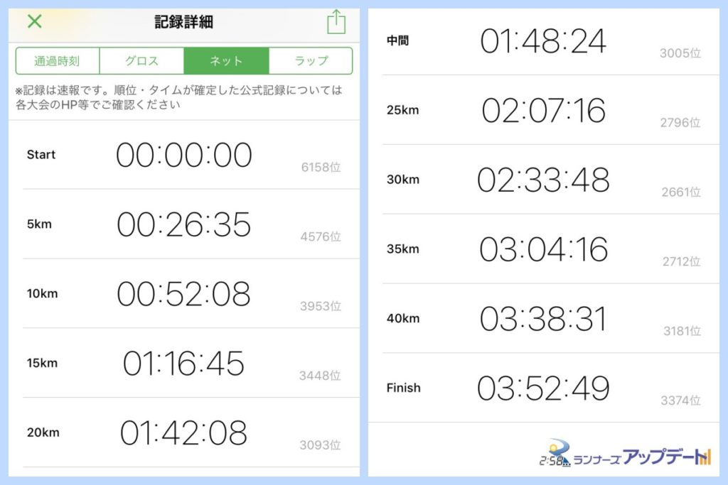 横浜マラソン2018速報
